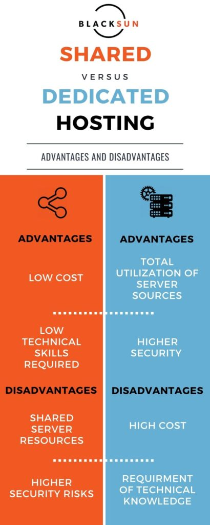 Differences between shared and dedicated hosting