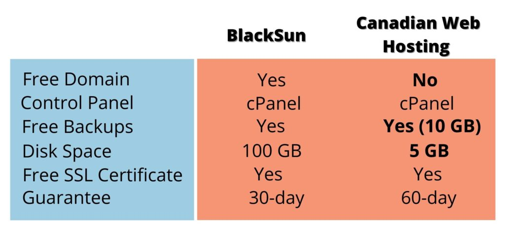 BlackSun VS Canadian Web Hosting
